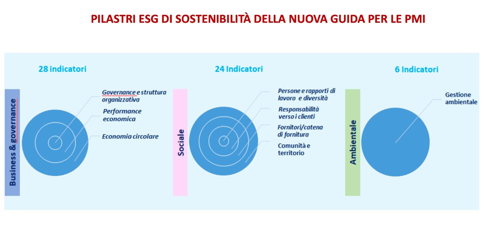 pilastri ESG