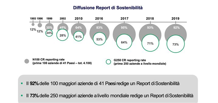 diffusione bilancio sostenibilità