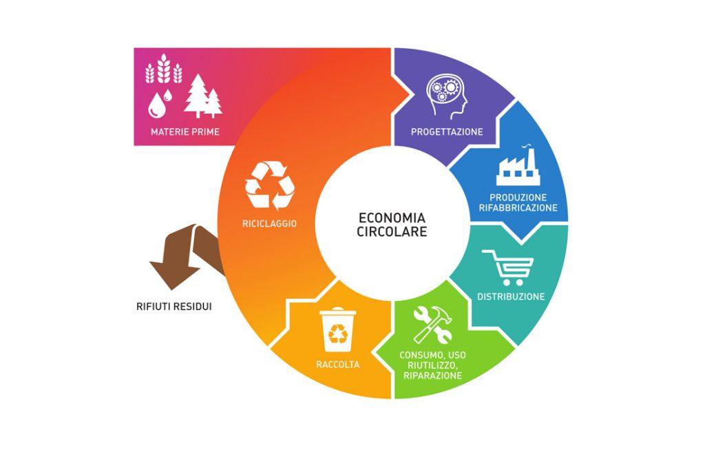 ciclo economia circolare
