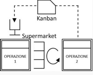 kanban hidra
